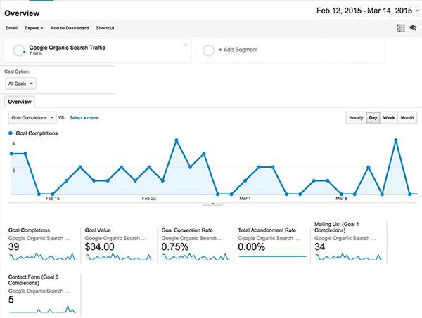 تحلیل ترافیک ارگانیک با Google Analytics