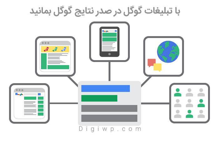 تبلیغات کلیکی Google Adwords