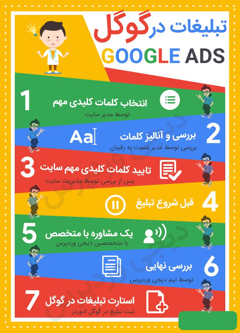 تبلیغ گوگل google adwords