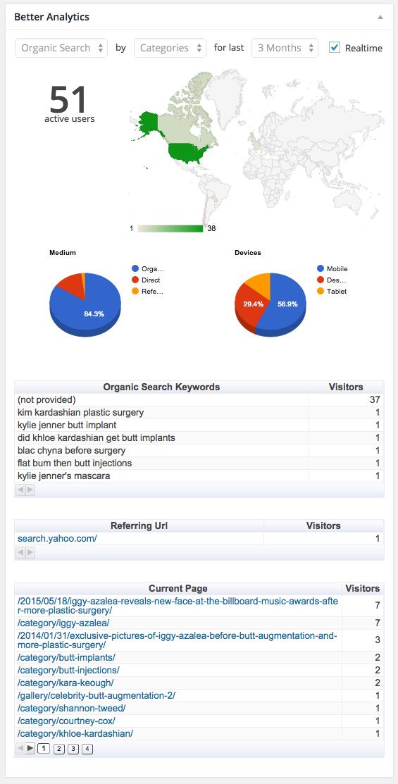 Better Google Analytics5-digiwp
